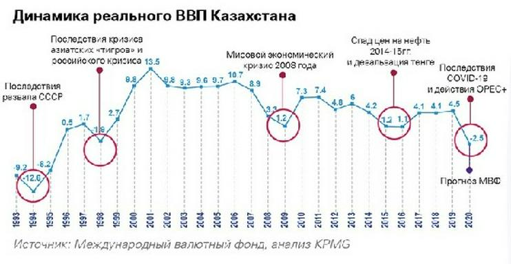 dynamika_kazachstanu.jpg