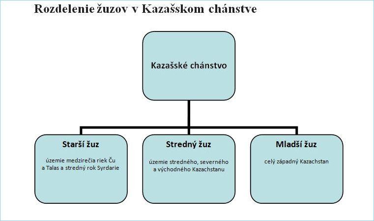 rozdelenie_zuzov.jpg