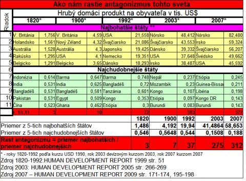 tabulka_1820-2007.png